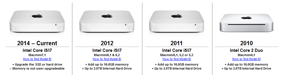 mac-mini-memory-and-disk-upgrade-table